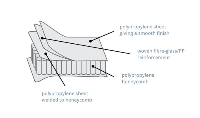 Monopan Layering Explained
